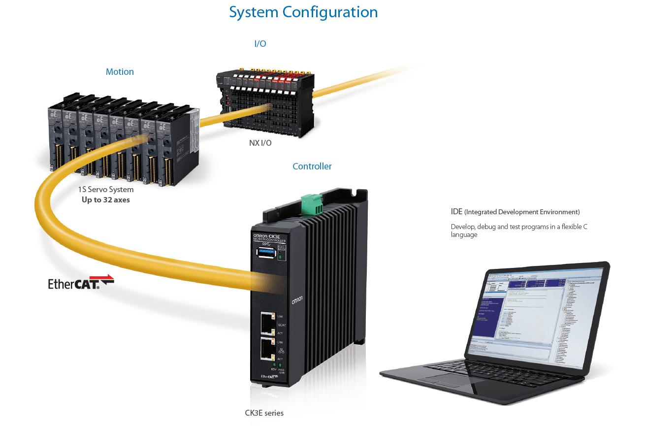 ck3e system configuration prod