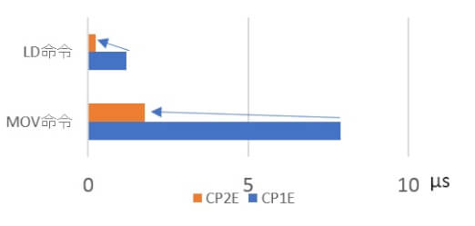 cp2e replacement performance chart sol