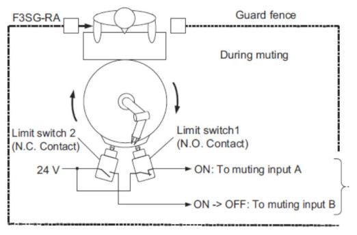 f3sg-ra safety operator en sol