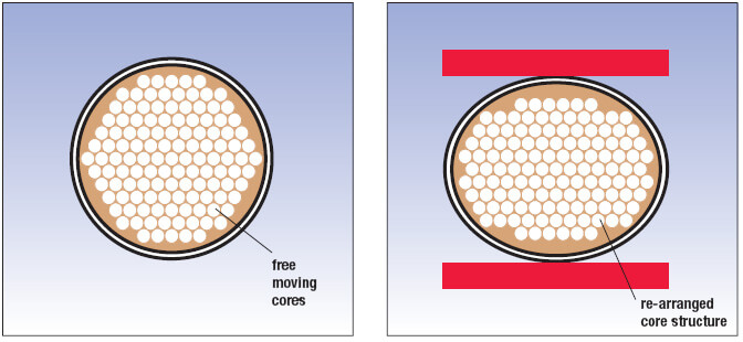 free moving fiber cores 02 prod