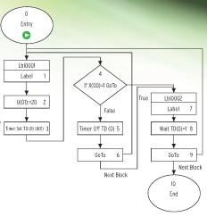 mx2 drive flow-chart prod