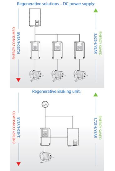 regenerative solutions minimise-maximize sol