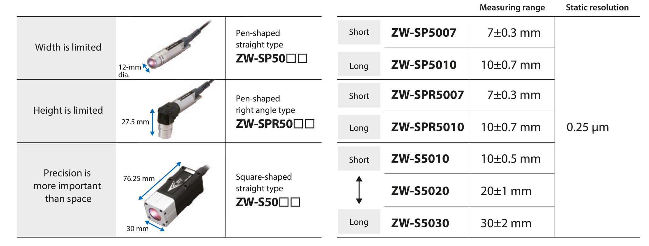sensor controller zw-5000t table en prod