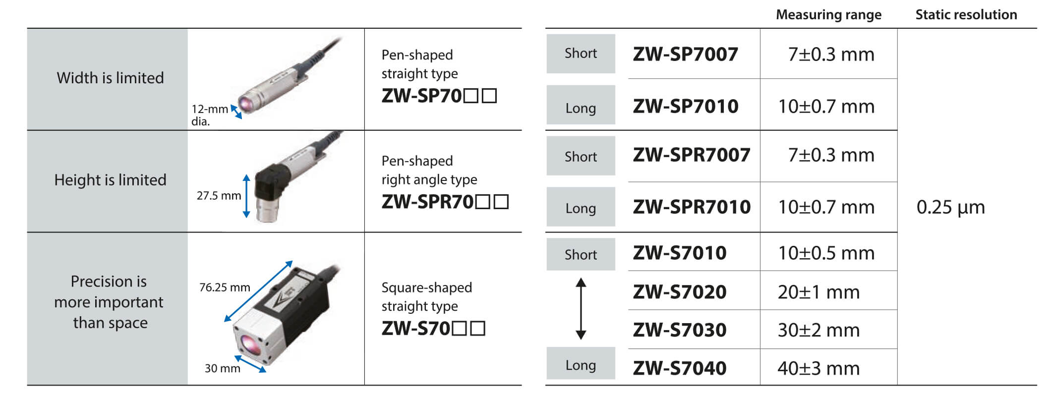 sensor controller zw-7000t table en prod