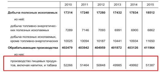 statistics2 ru misc