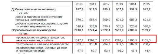statistics ru misc