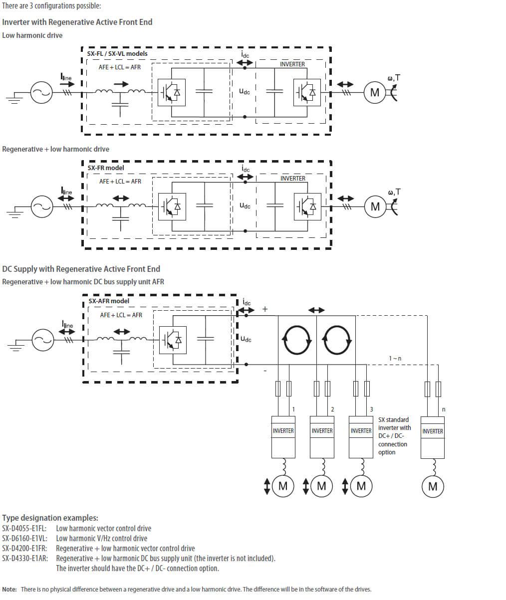 sx afe type configuration prod