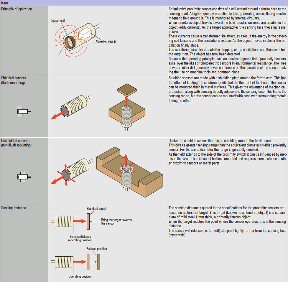 technical info 01 prod
